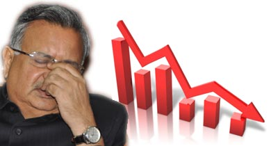 रमन सिंह छत्तीसगढ़ निवेश में फ्लॉप साबित